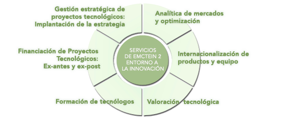 servicios emctein2